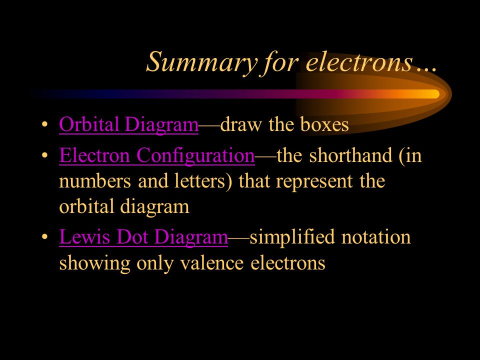 Summary for electrons… Orbital Diagram—draw the boxes Electron Configuration—the shorthand (in numbers and letters) that represent the orbital diagram Lewis Dot Diagram—simplified notation showing only valence electrons