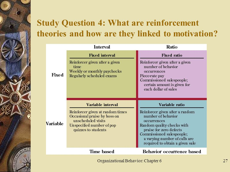 Organizational Behavior: Chapter 627 Study Question 4: What are reinforcement theories and how are they linked to motivation