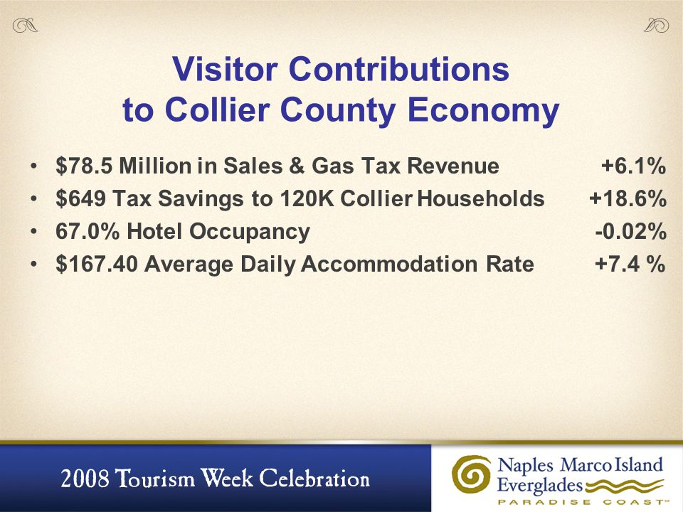 Visitor Contributions to Collier County Economy $78.5 Million in Sales & Gas Tax Revenue +6.1% $649 Tax Savings to 120K Collier Households +18.6% 67.0