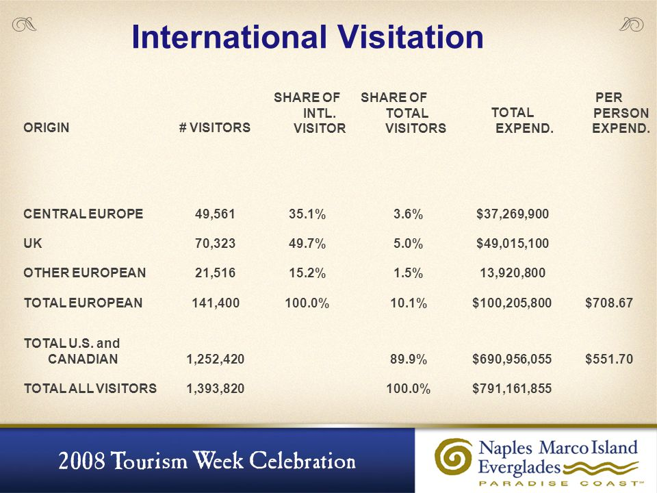 International Visitation ORIGIN# VISITORS SHARE OF INTL. VISITOR SHARE OF TOTAL VISITORS TOTAL EXPEND. PER PERSON EXPEND. CENTRAL EUROPE49,56135.1%3.6
