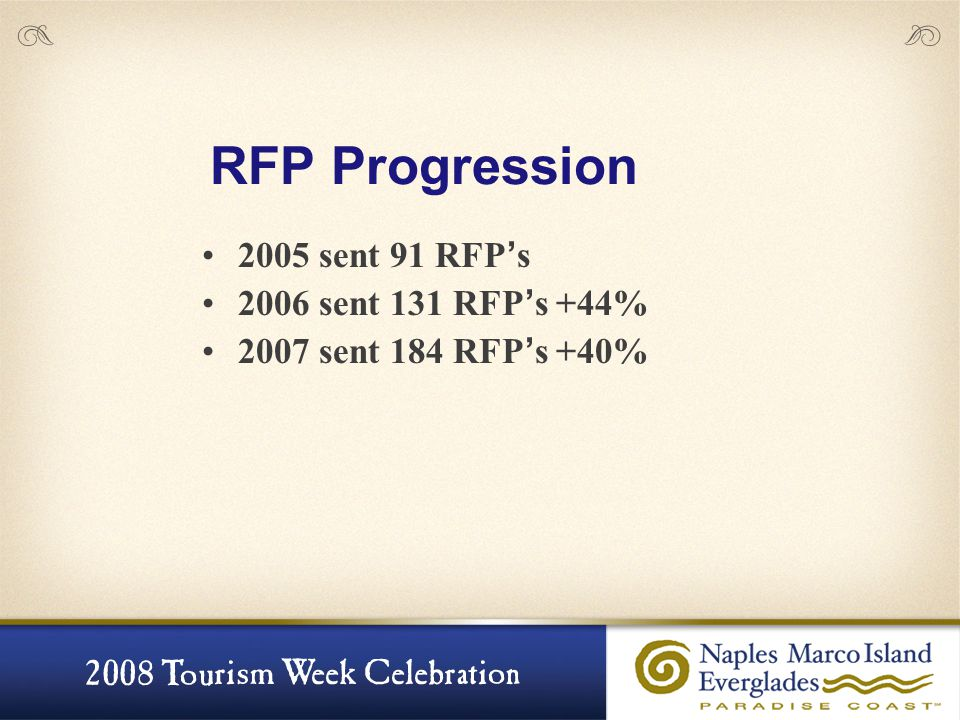 RFP Progression 2005 sent 91 RFP ' s 2006 sent 131 RFP ' s +44% 2007 sent 184 RFP ' s +40%