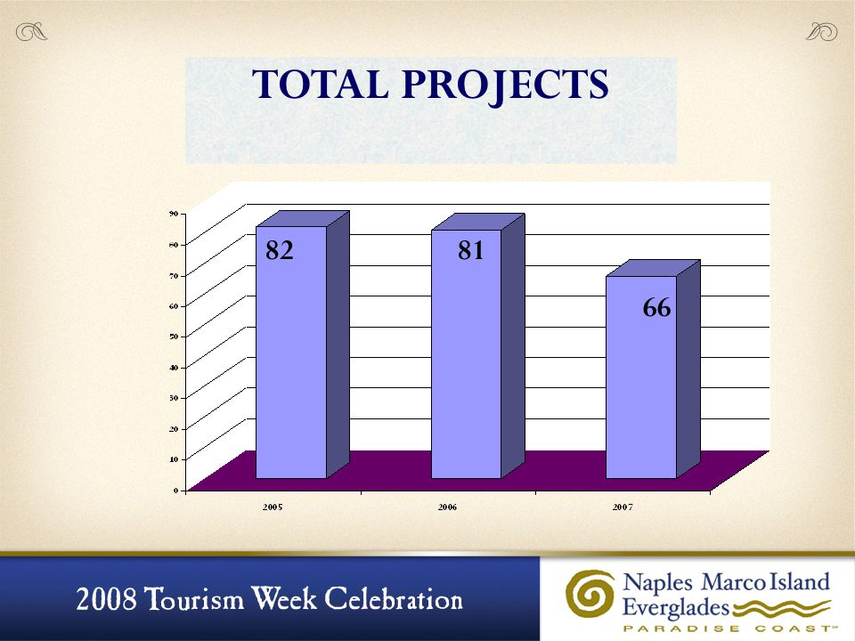 8281 66 TOTAL PROJECTS