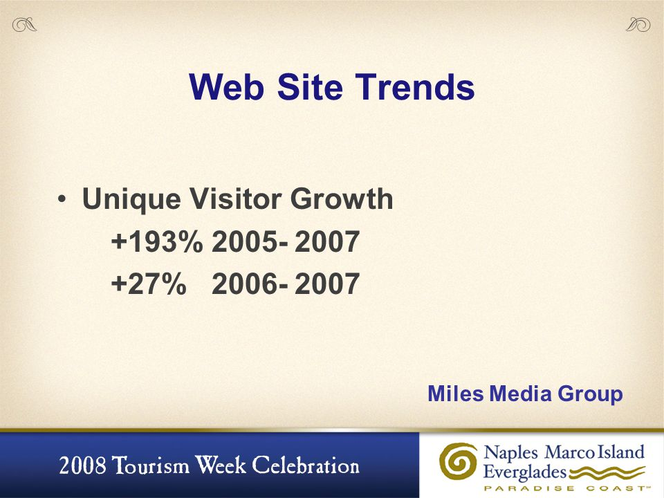 Web Site Trends Unique Visitor Growth +193% 2005- 2007 +27% 2006- 2007 Miles Media Group