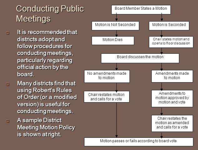 Conducting Public Meetings  It is recommended that districts adopt and follow procedures for conducting meetings, particularly regarding official action by the board.