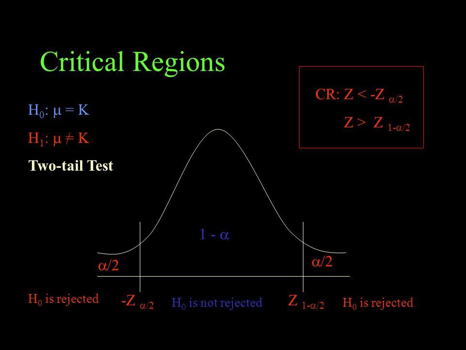 Critical Regions H 0 :  = K H 1 :  = K Two-tail Test H 0 is rejected H 0 is not rejected 1 -   /2 -Z  /2 Z 1-  /2 CR: Z < -Z  /2 Z > Z 1-  /2
