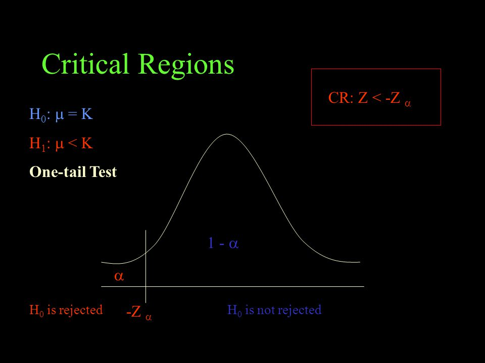 Critical Regions H 0 :  = K H 1 :  < K One-tail Test H 0 is not rejected 1 -   -Z  CR: Z < -Z  H 0 is rejected