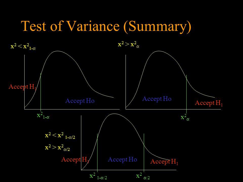 Test of Variance (Summary) Accept Ho Accept H 1 x 2 < x 2 1-  x 2 > x 2  x 2 < x 2 1-  /2 x 2 > x 2  /2 x 2 1-  x2x2 x 2 1-  /2 x 2  /2