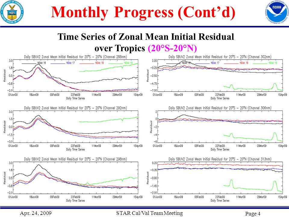 Apr. 24, 2009STAR Cal/Val Team Meeting Page 4 Monthly Progress (Cont'd) Time Series of Zonal Mean Initial Residual over Tropics (20°S-20°N)