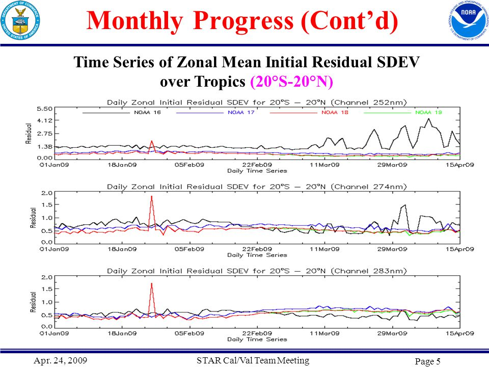 Apr. 24, 2009STAR Cal/Val Team Meeting Page 5 Monthly Progress (Cont'd) Time Series of Zonal Mean Initial Residual SDEV over Tropics (20°S-20°N)
