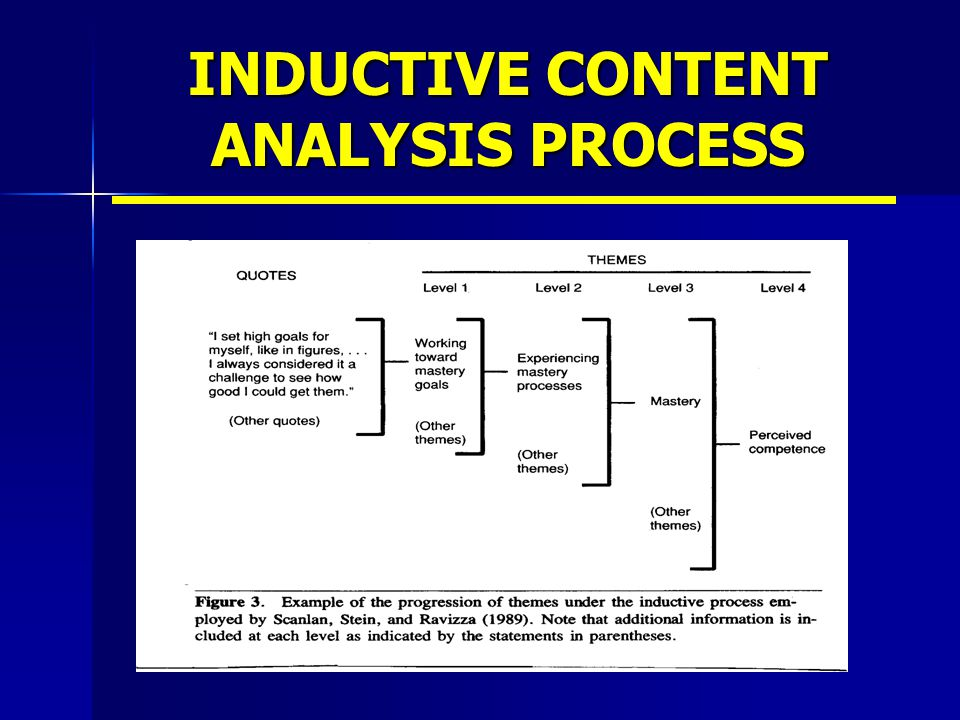 INDUCTIVE CONTENT ANALYSIS PROCESS
