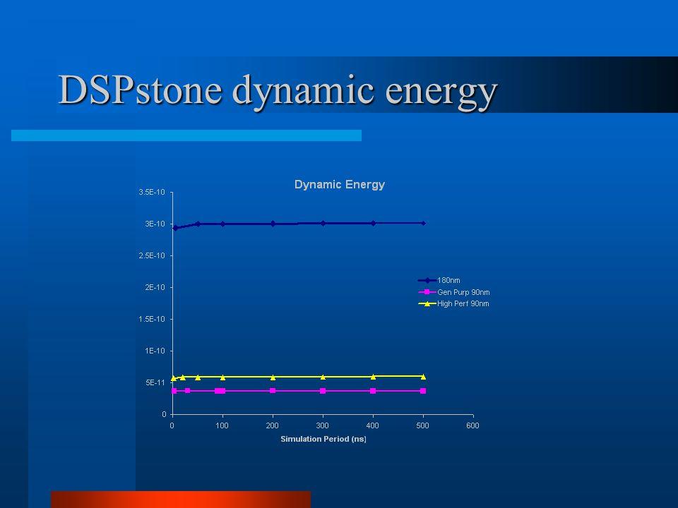 DSPstone total energy