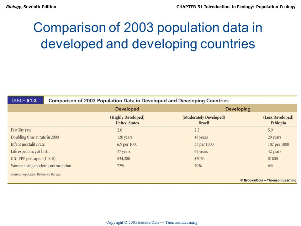 Copyright © 2005 Brooks/Cole — Thomson Learning Biology, Seventh EditionCHAPTER 51 Introduction to Ecology: Population Ecology Comparison of 2003 population data in developed and developing countries
