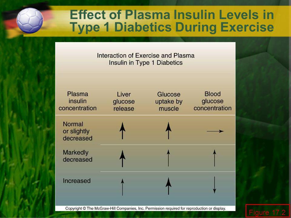 Effect of Plasma Insulin Levels in Type 1 Diabetics During Exercise Figure 17.2