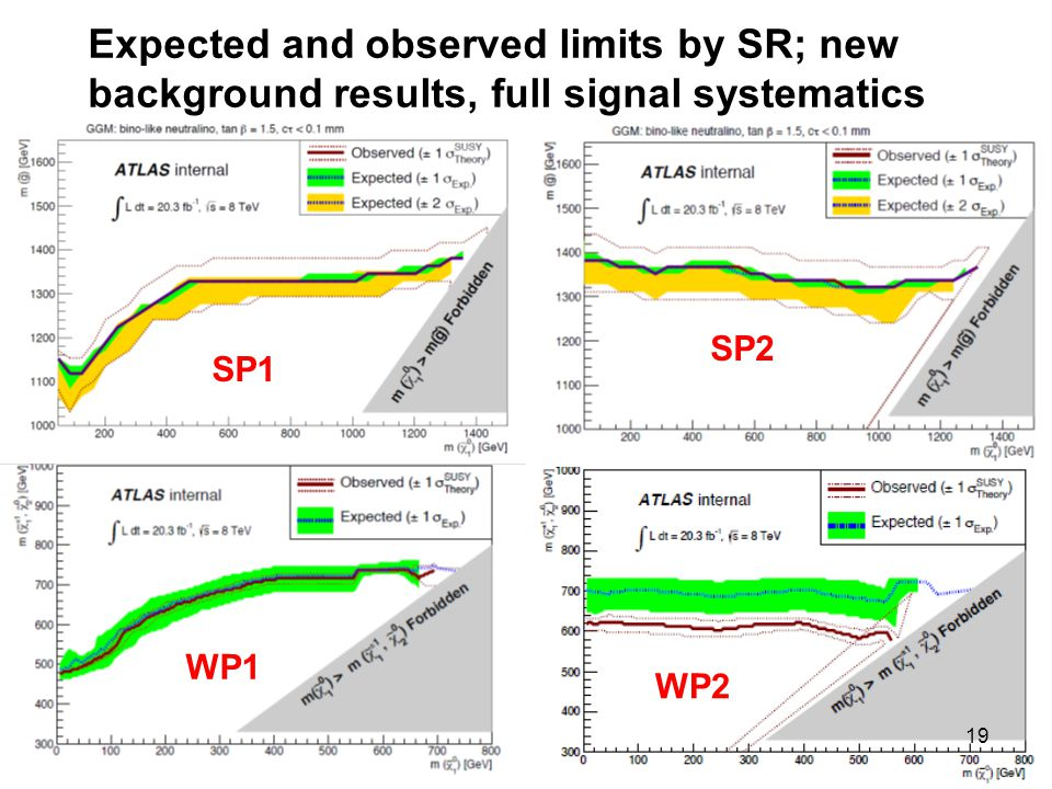 25 November 201419 Expected and observed limits by SR; new background results, full signal systematics SP1 WP1 SP2 WP2