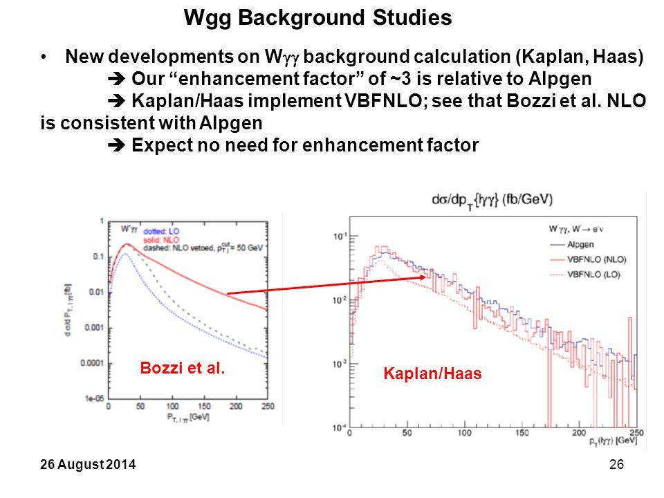 26 August 201426 Wgg Background Studies New developments on W  background calculation (Kaplan, Haas)  Our enhancement factor of ~3 is relative to Alpgen  Kaplan/Haas implement VBFNLO; see that Bozzi et al.