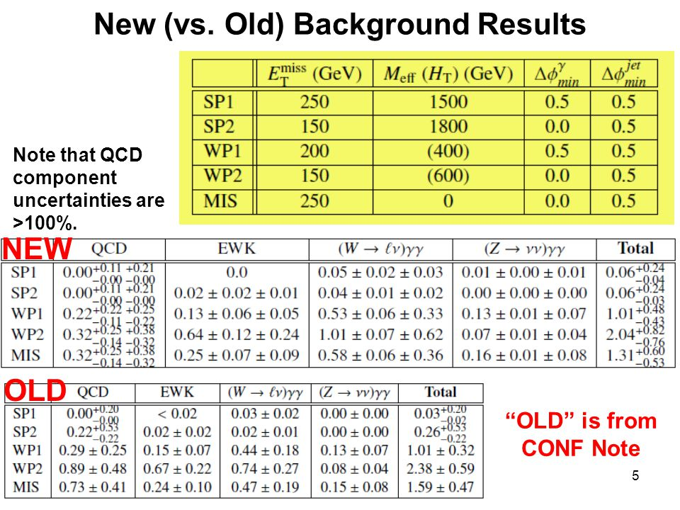 25 November 20145 New (vs. Old) Background Results Note that QCD component uncertainties are >100%.