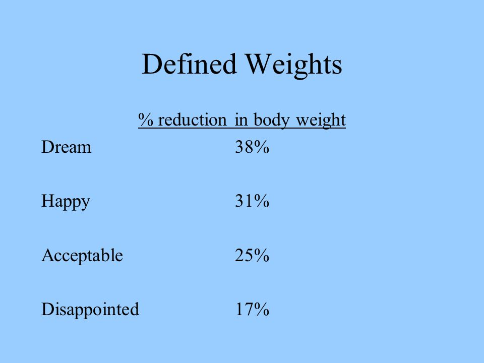 Defined Weights % reduction in body weight Dream38% Happy31% Acceptable25% Disappointed17%