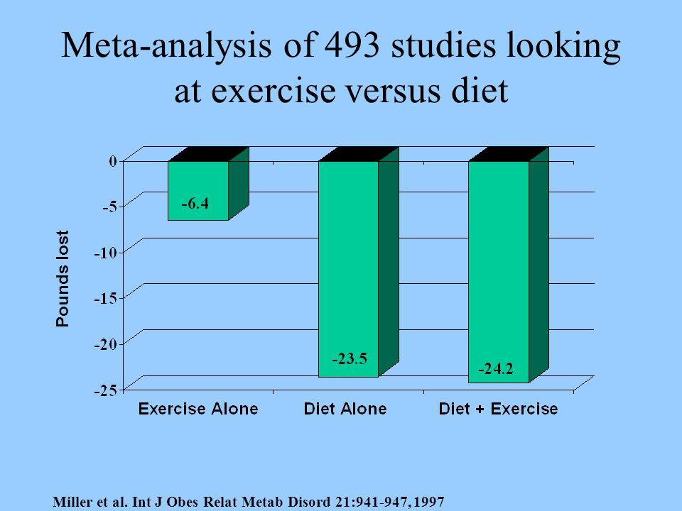 Meta-analysis of 493 studies looking at exercise versus diet Miller et al.