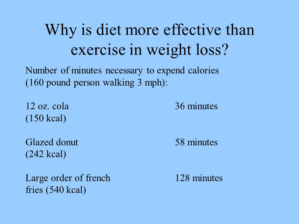 Why is diet more effective than exercise in weight loss.