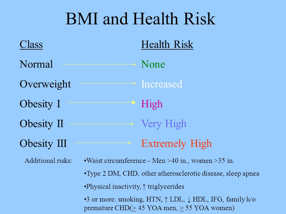 BMI and Health Risk ClassHealth Risk NormalNone OverweightIncreased Obesity IHigh Obesity IIVery High Obesity IIIExtremely High Waist circumference – Men >40 in., women >35 in.