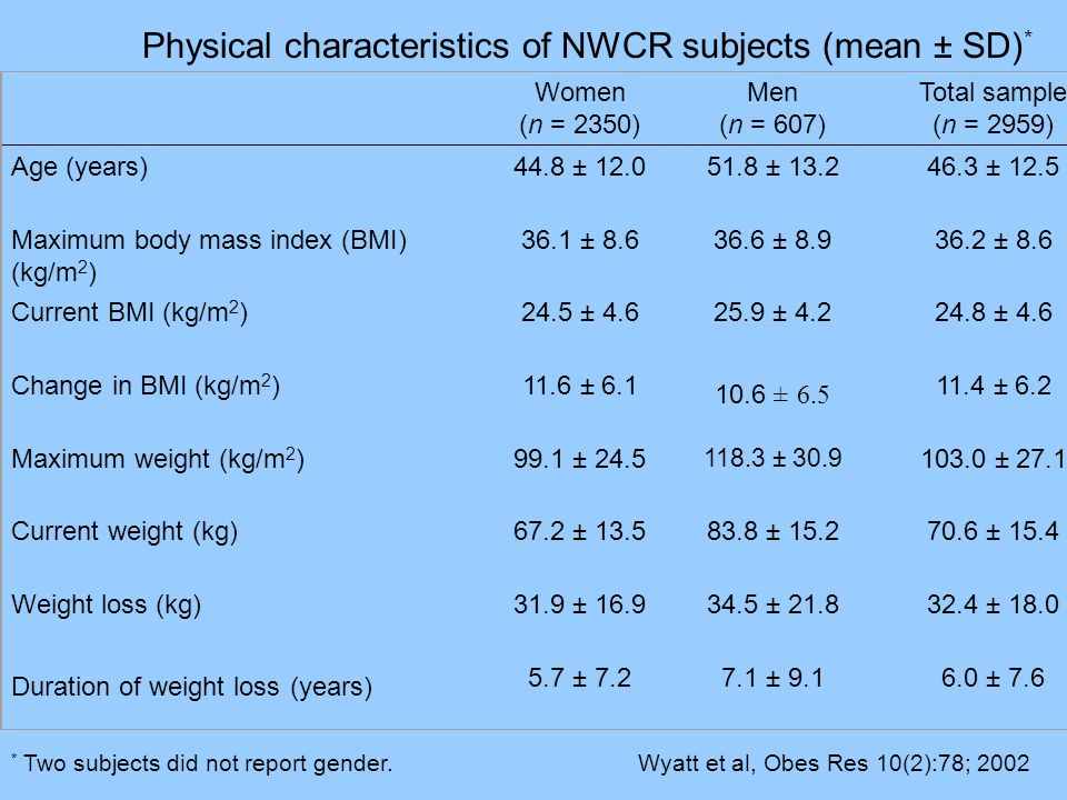 Physical characteristics of NWCR subjects (mean ± SD) * Women (n = 2350) Men (n = 607) Total sample (n = 2959) Age (years)44.8 ± 12.051.8 ± 13.246.3 ± 12.5 Maximum body mass index (BMI) (kg/m 2 ) 36.1 ± 8.636.6 ± 8.936.2 ± 8.6 Current BMI (kg/m 2 )24.5 ± 4.625.9 ± 4.224.8 ± 4.6 Change in BMI (kg/m 2 )11.6 ± 6.1 10.6 ± 6.5 11.4 ± 6.2 Maximum weight (kg/m 2 )99.1 ± 24.5 118.3 ± 30.9 103.0 ± 27.1 Current weight (kg)67.2 ± 13.583.8 ± 15.270.6 ± 15.4 Weight loss (kg)31.9 ± 16.934.5 ± 21.832.4 ± 18.0 Duration of weight loss (years) 5.7 ± 7.27.1 ± 9.16.0 ± 7.6 * Two subjects did not report gender.