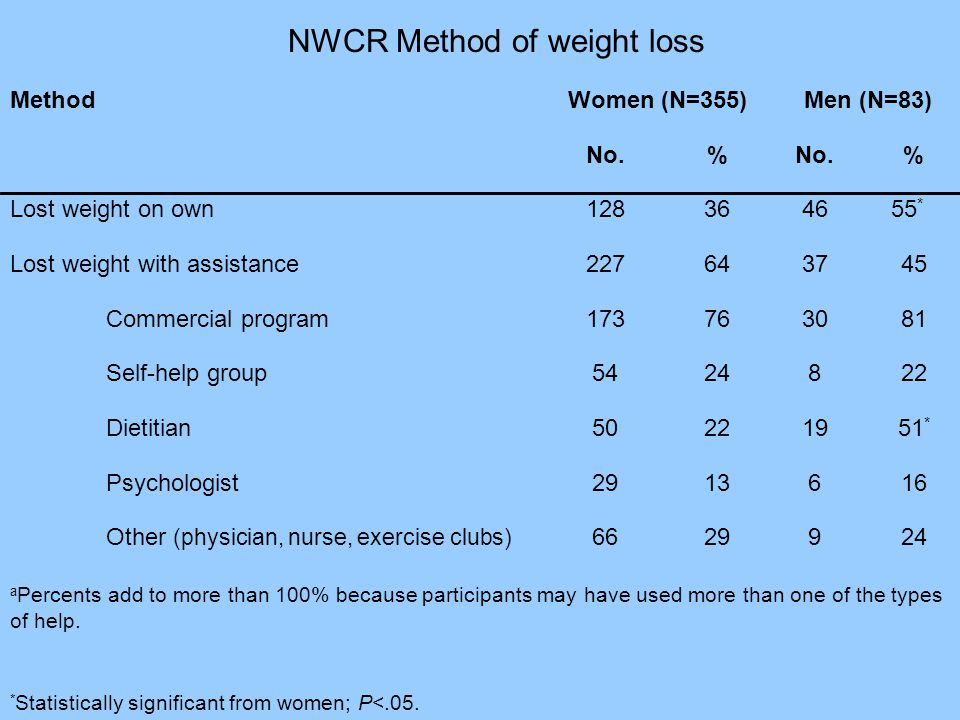 NWCR Method of weight loss MethodWomen (N=355)Men (N=83) No.% % Lost weight on own128364655 * Lost weight with assistance 227643745 Commercial program173763081 Self-help group5424822 Dietitian50221951 * Psychologist2913616 Other (physician, nurse, exercise clubs) 6629924 a Percents add to more than 100% because participants may have used more than one of the types of help.