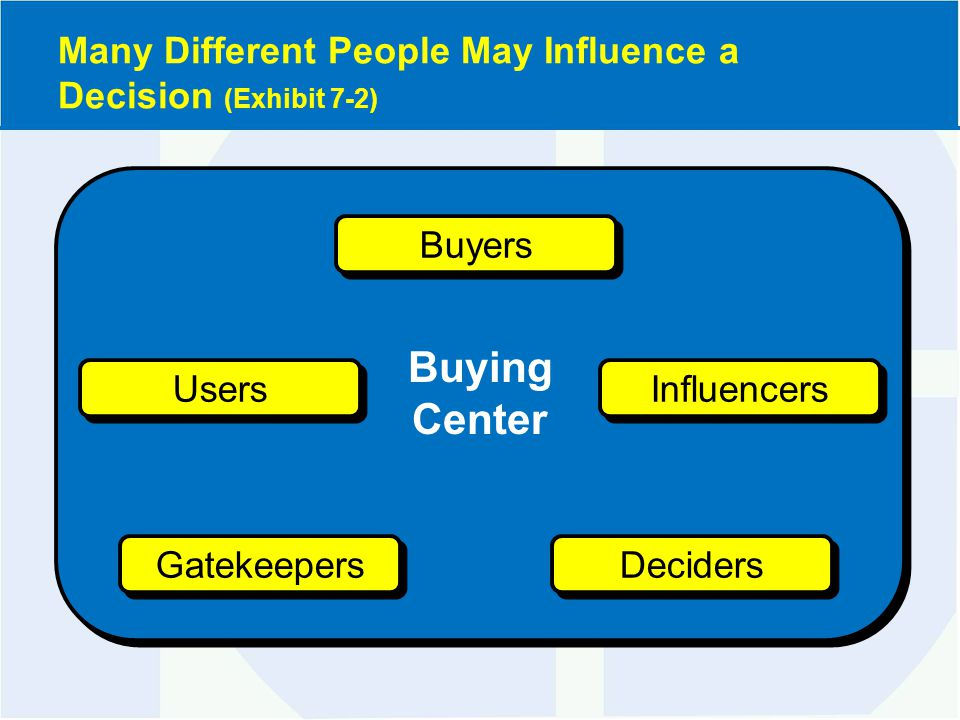 Many Different People May Influence a Decision (Exhibit 7-2) Gatekeepers Buying Center Deciders Influencers Users Buyers