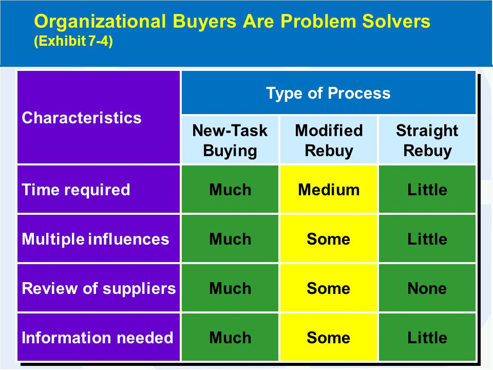 Characteristics Time required Multiple influences Review of suppliers Information needed Much New-Task Buying Type of Process Little None Little Straight Rebuy Much New-Task Buying Medium Some Modified Rebuy Little None Little Straight Rebuy Organizational Buyers Are Problem Solvers (Exhibit 7-4)
