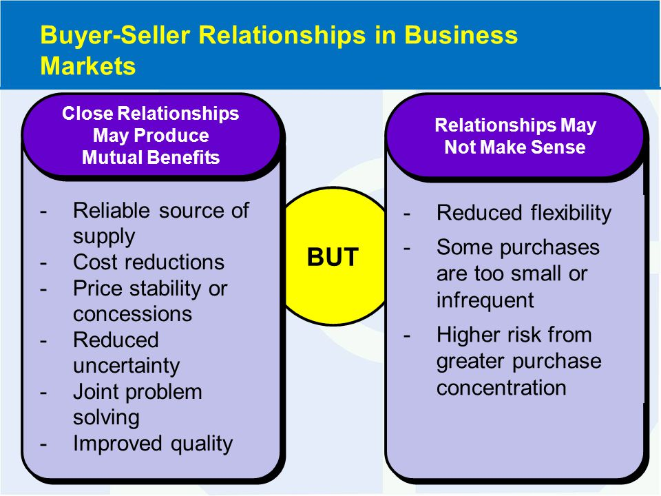 BUT Close Relationships May Produce Mutual Benefits Close Relationships May Produce Mutual Benefits -Reliable source of supply -Cost reductions -Price stability or concessions -Reduced uncertainty -Joint problem solving -Improved quality Relationships May Not Make Sense Relationships May Not Make Sense -Reduced flexibility -Some purchases are too small or infrequent -Higher risk from greater purchase concentration Buyer-Seller Relationships in Business Markets