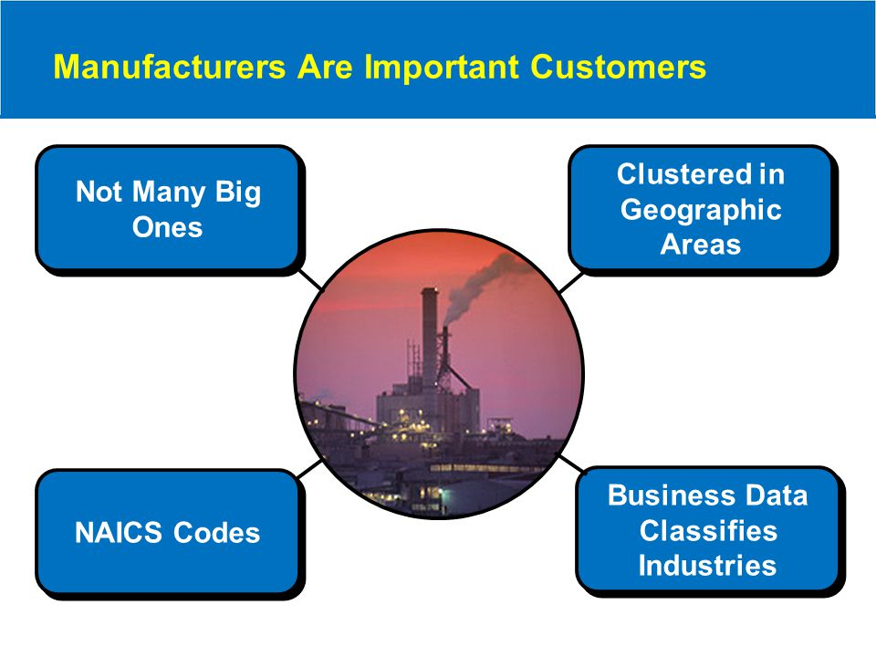 Not Many Big Ones Not Many Big Ones Business Data Classifies Industries Business Data Classifies Industries Clustered in Geographic Areas Clustered in Geographic Areas Manufacturers Are Important Customers NAICS Codes