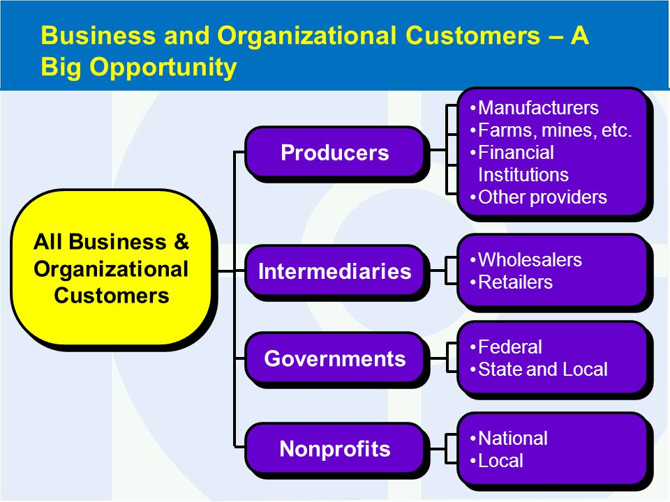 Federal State and Local Federal State and Local Governments Wholesalers Retailers Wholesalers Retailers Intermediaries Manufacturers Farms, mines, etc.