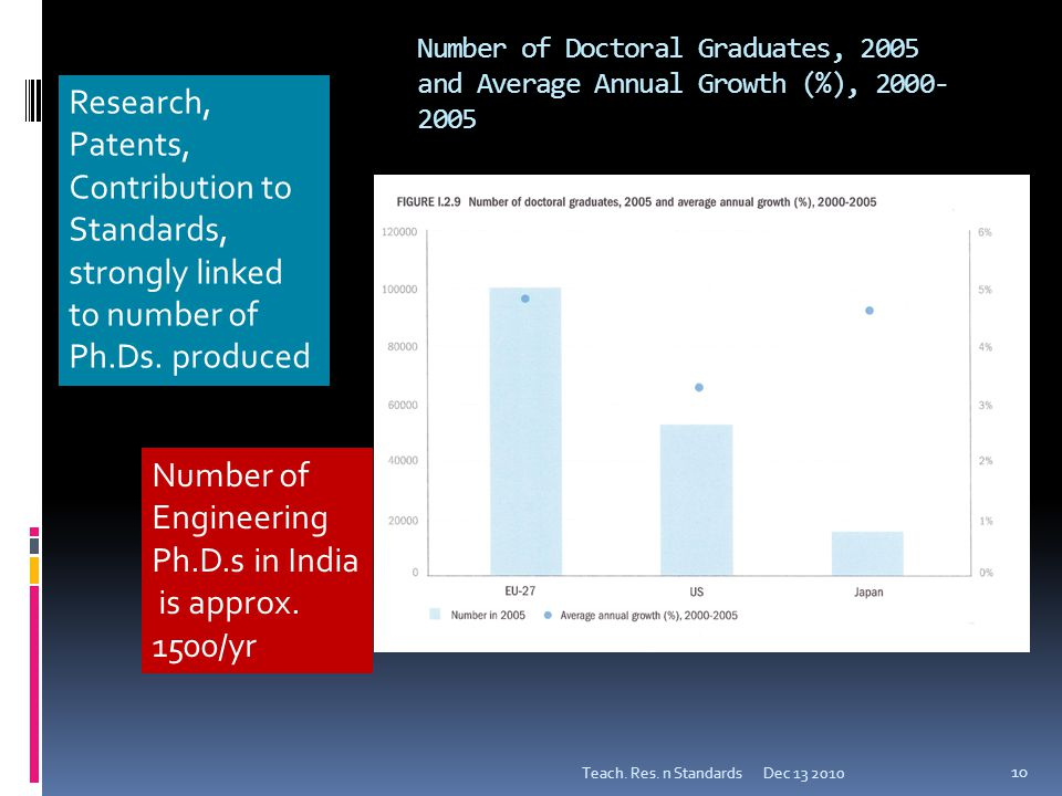 Number of Doctoral Graduates, 2005 and Average Annual Growth (%), 2000- 2005 Dec 13 2010Teach.