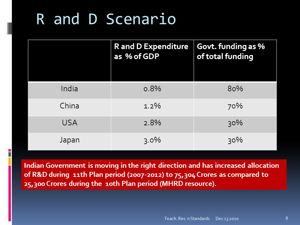 R and D Scenario Dec 13 2010Teach. Res. n Standards 8 R and D Expenditure as % of GDP Govt.