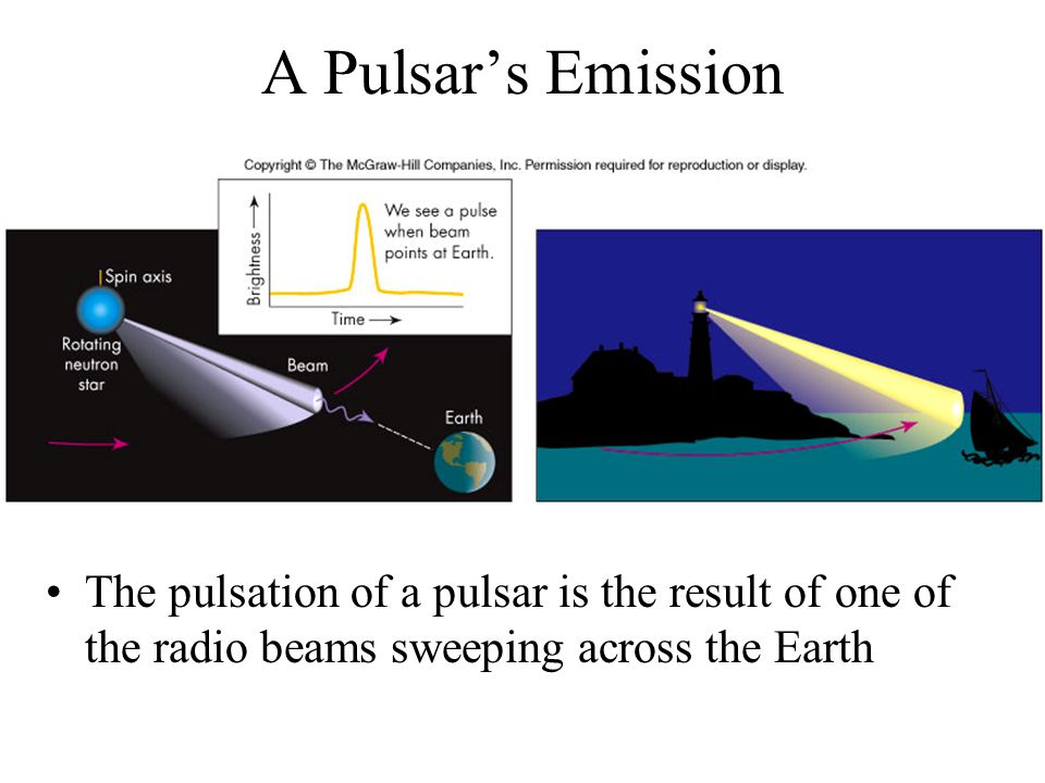 A Pulsar's Emission The pulsation of a pulsar is the result of one of the radio beams sweeping across the Earth