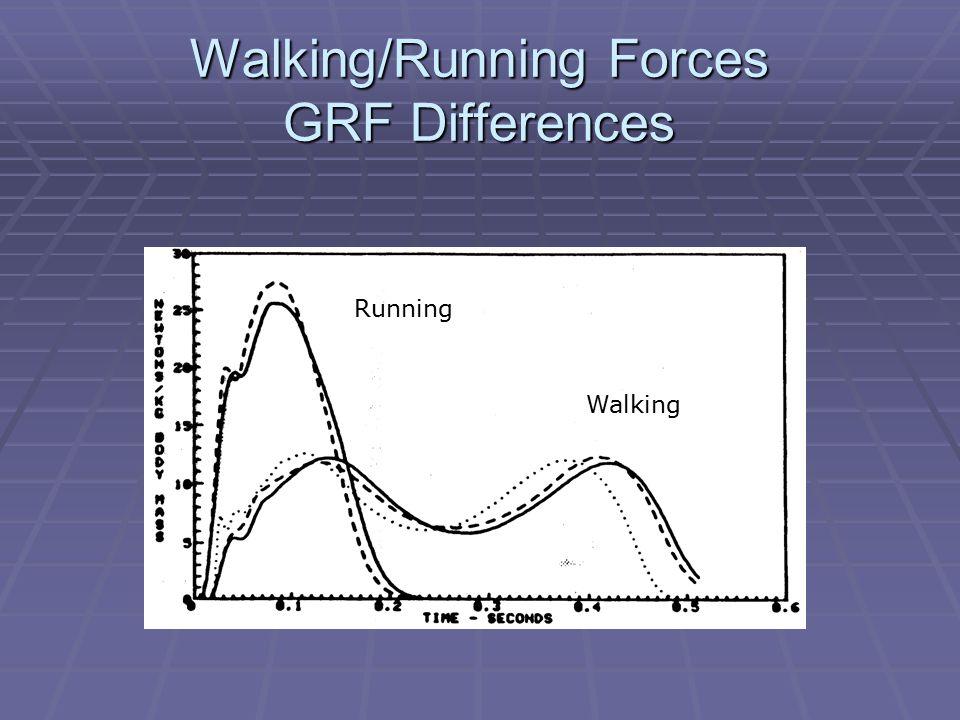 Walking/Running Forces GRF Differences Walking Running