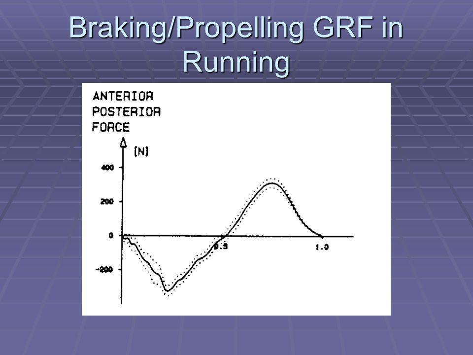 Braking/Propelling GRF in Running