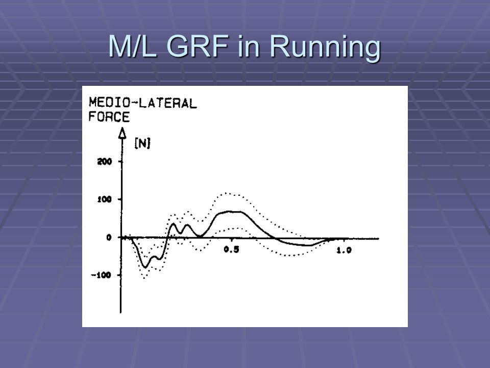 M/L GRF in Running