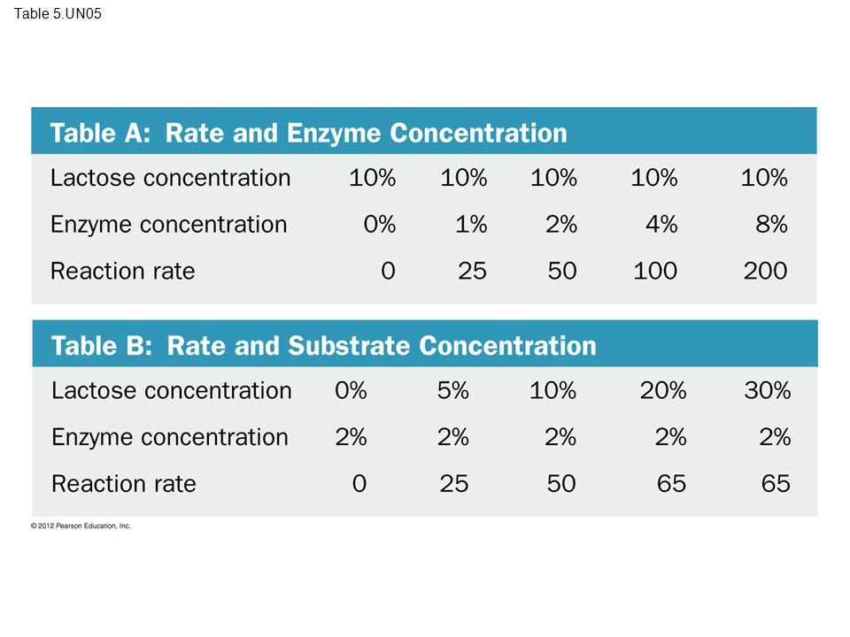 Table 5.UN05