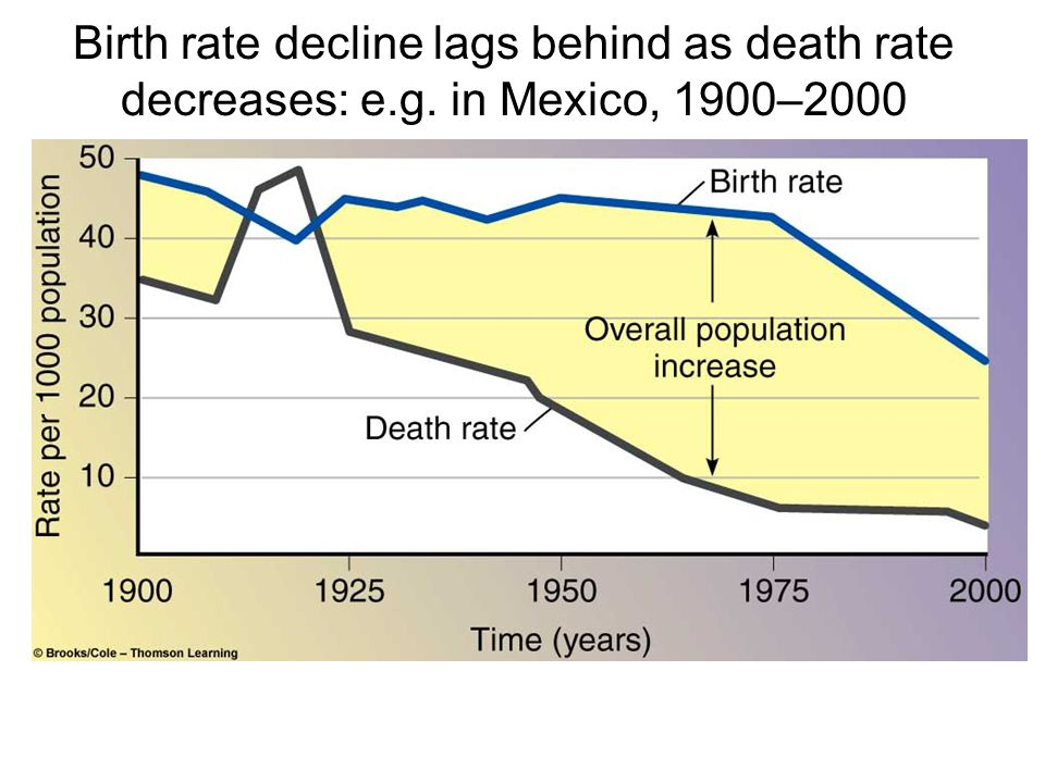 Birth rate decline lags behind as death rate decreases: e.g. in Mexico, 1900–2000