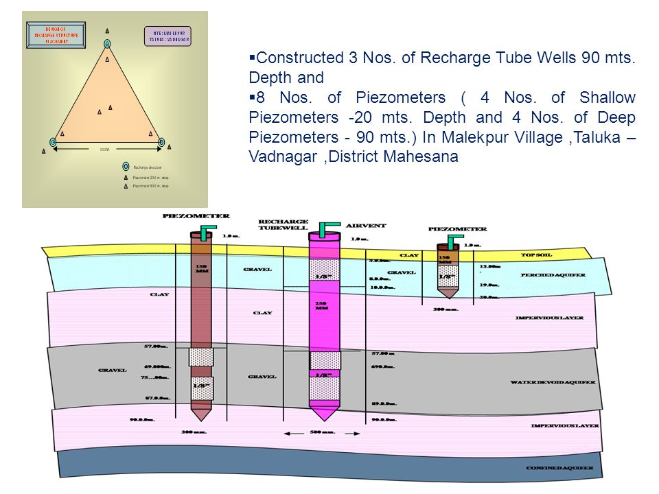  Constructed 3 Nos. of Recharge Tube Wells 90 mts.