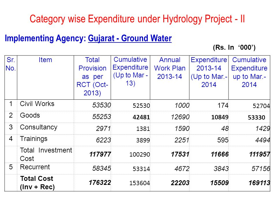 Component wise Expenditure under Hydrology Project - II Implementing Agency: Gujarat - Ground Water Co mpt.