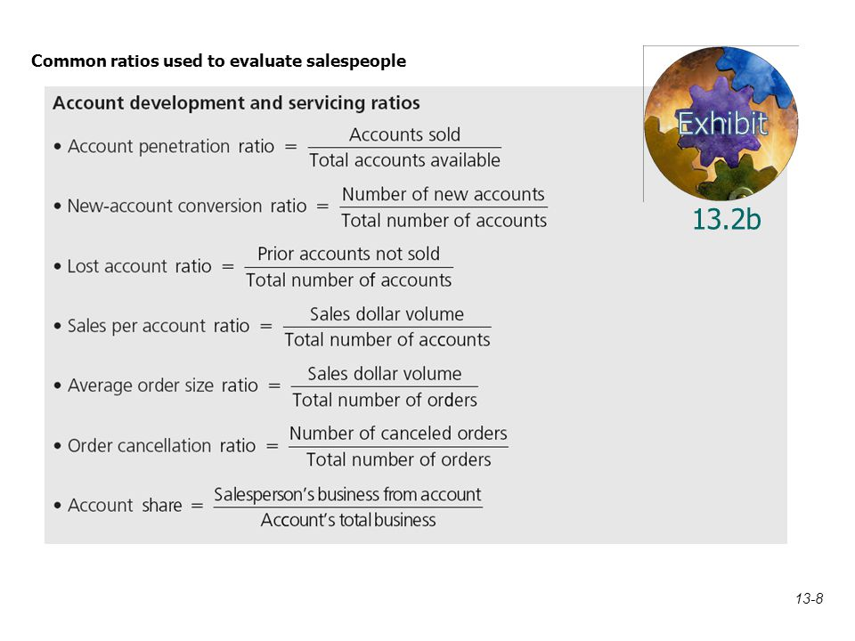 Common ratios used to evaluate salespeople 13.2b 13-8