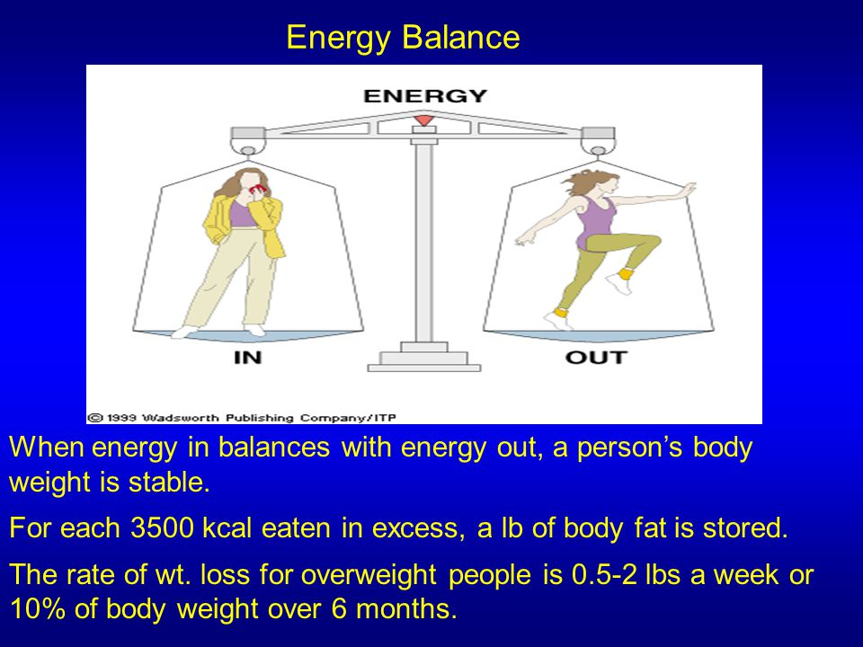 Energy Balance When energy in balances with energy out, a person's body weight is stable. For each 3500 kcal eaten in excess, a lb of body fat is stor