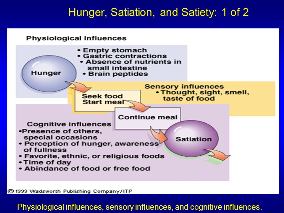 Hunger, Satiation, and Satiety: 1 of 2 Physiological influences, sensory influences, and cognitive influences.