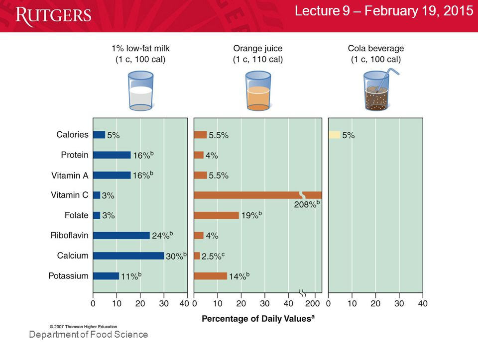 Department of Food Science Lecture 9 – February 19, 2015