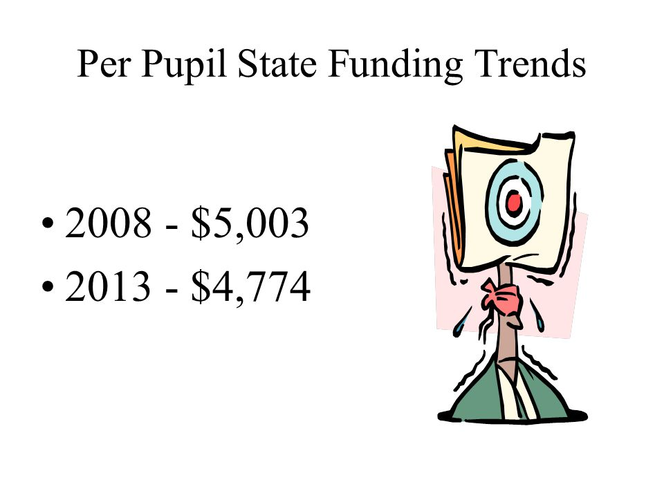 Per Pupil State Funding Trends 2008 - $5,003 2013 - $4,774