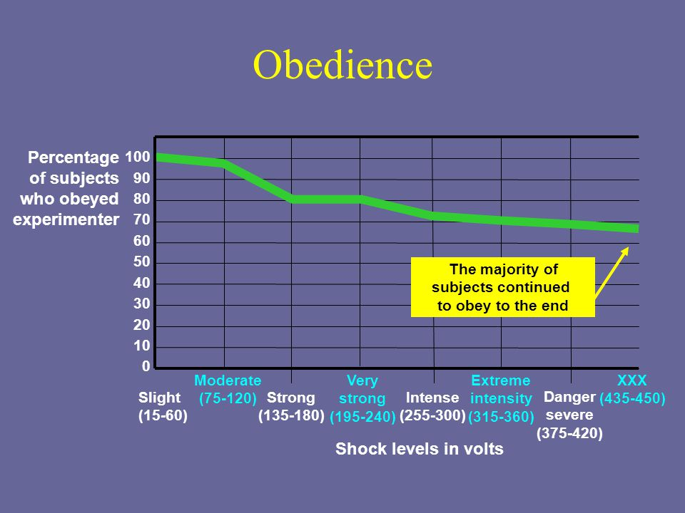 Obedience XXX (435-450) Percentage of subjects who obeyed experimenter 100 90 80 70 60 50 40 30 20 10 0 Slight (15-60) Moderate (75-120) Strong (135-180) Very strong (195-240) Intense (255-300) Extreme intensity (315-360) Danger severe (375-420) Shock levels in volts The majority of subjects continued to obey to the end