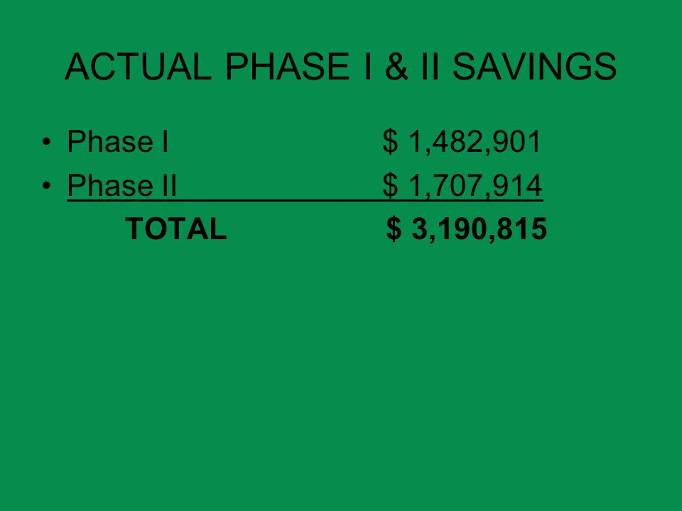 ACTUAL PHASE I & II SAVINGS Phase I$ 1,482,901 Phase II$ 1,707,914 TOTAL $ 3,190,815