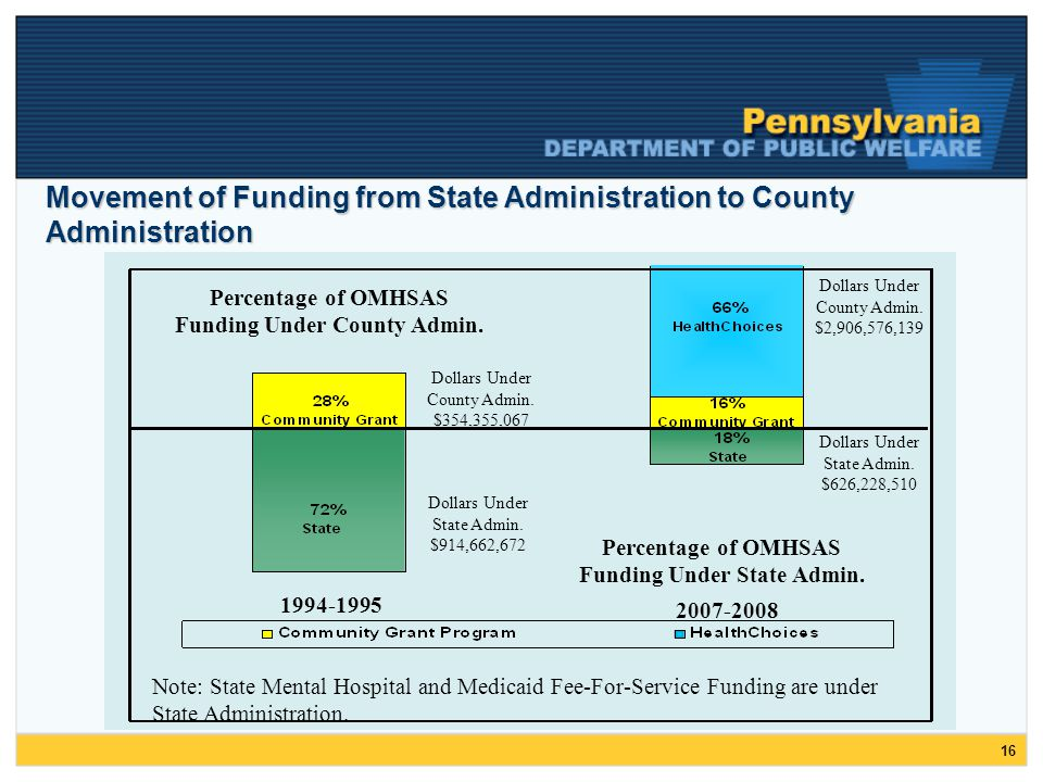 16 Movement of Funding from State Administration to County Administration Percentage of OMHSAS Funding Under County Admin.