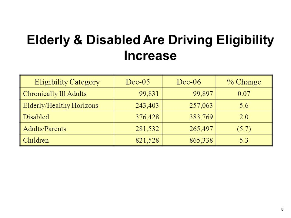 8 Eligibility CategoryDec-05Dec-06% Change Chronically Ill Adults99,83199,8970.07 Elderly/Healthy Horizons243,403257,0635.6 Disabled376,428383,7692.0 Adults/Parents281,532265,497(5.7) Children821,528865,3385.3 Elderly & Disabled Are Driving Eligibility Increase